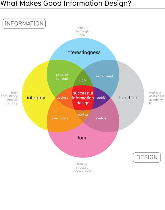 The Absolutely Essential Components of an Eye-Catching, Informative Infographic